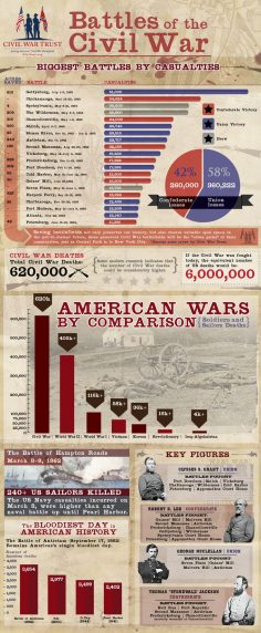 """Battles of the Civil War"" Infographic from the Civil War Trust www.civilwar.org/…  – nebralbourg"