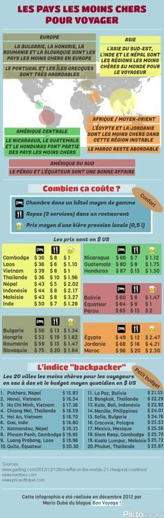 """The cheapest countries to travel (computer graphics) 