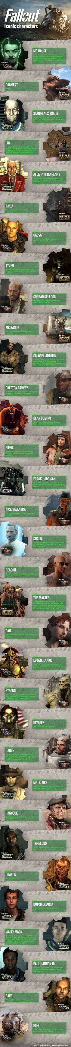 Fallout Iconic Characters  – nikiquentin57