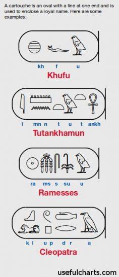Pharaoh names: Khufu, Tutankhamun, Ramesses, and Cleopatra in Egyptian hieroglyphic cartouche.  – philiptenigam