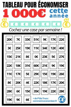 Use This Magic Board To Save € 1,000 From This Year!  – cmmnteconomiser